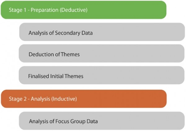 Figure 3 ? Stages of data analysis.