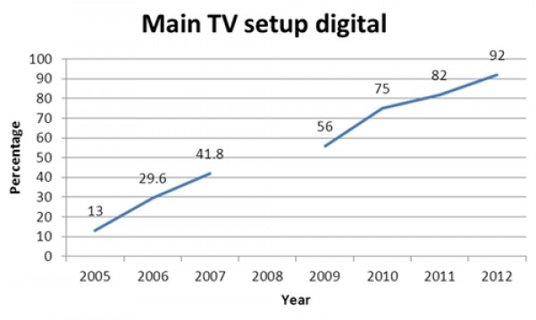 Figure 2 - Estimated percentage of Australian households where main TV is digital, 2005-2012