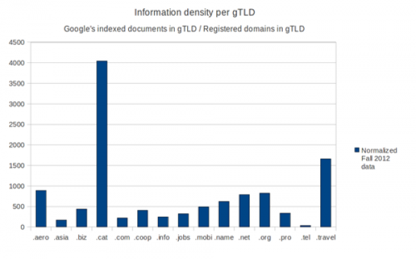 Information density of gTLDs with more than 1,000 domains, September-November 2012.