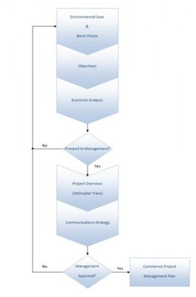 Fig. 2 Spectrum Management Business Case Process