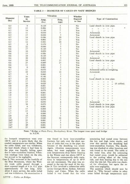 Lead Sheathed Cables on Bridges, Page 131