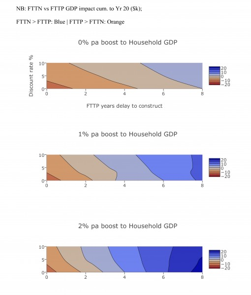 Figure 1 – Heatmap showing assumptions preferring FTTN and FTTP