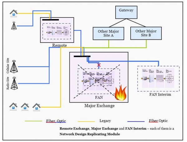 Figure 6 – Proposed Architecture of a Major Exchange