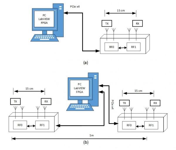 LabVIEW based Software Defined Radio Platform