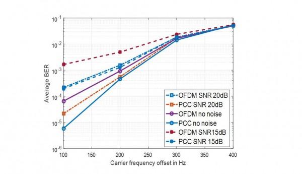 Average BER Comparison of PCC-OFDM against CP-OFDM