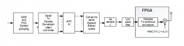 PCC OFDM Transmitter