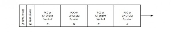 Transmission Frame carrying PCC-OFDM symbols