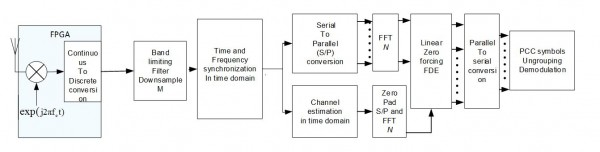 PCC OFDM Receiver