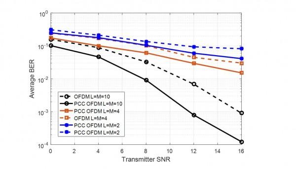 Transmit SNR versus BER