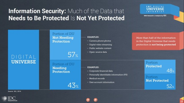 Figure 3 – Current level of data protection