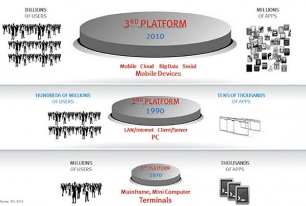 Figure 4 – The 'Third Platform' for data storage