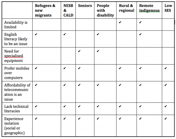 Table 1 – summary of issues common to minority groups