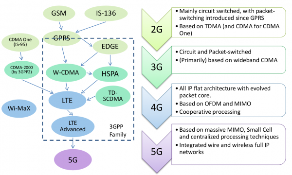 Figure 1 Evolution of Cellular Mobile Standard from 2G to 5G