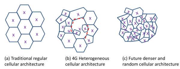 Figure 2 Evolution of Cellular Architecture