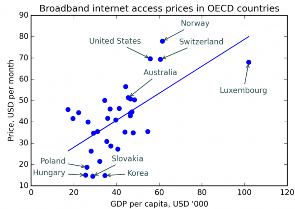 Figure 2. Scatter plot relating GDP per capita, thousands USD to broadband prices, 2015