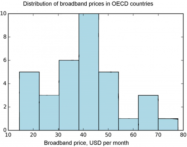 Figure 5 Distribution of broadband prices in OECD countries