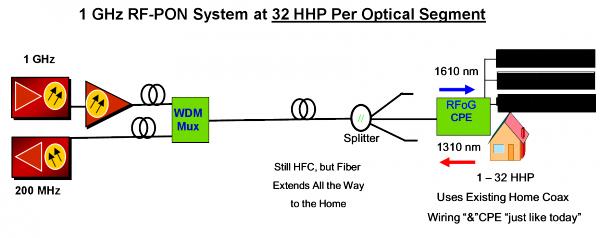 High-Level RFoG Network Topology