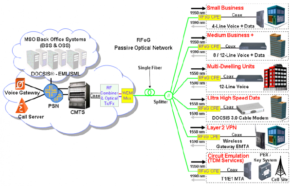 DOCSIS and RFoG Solution for Business