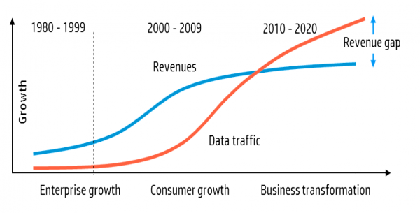 Figure 1 ? The Growing Revenue-Cost Gap for Telcos