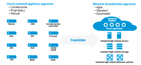 Figure 2 – From the Classical to a NFV approach