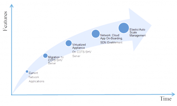 Various Stages of NFV Deployment