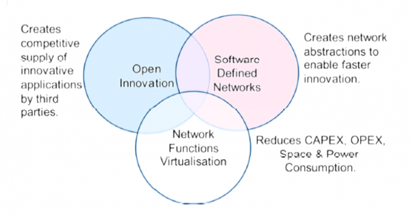 Relationship between SDN, NFV and Open Innovation