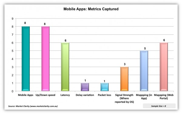 Fig. 6 Examining the Network Performance Metrics Captured by Mobile Apps
