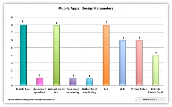 Fig. t Examining Design Parameters used by Mobile Apps