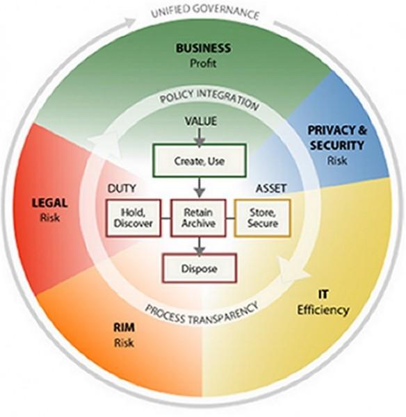 Fig.3 Information Governace Reference Model