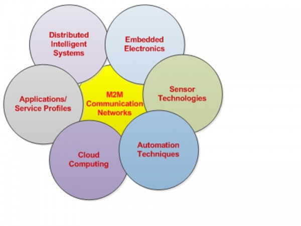 Figure 1: Basic building blocks of IoT Systems.