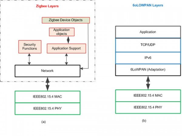 Figure 3: Zigbee and 6LoWPAN protocol stacks built on top of the IEEE 802.15.4 layers.