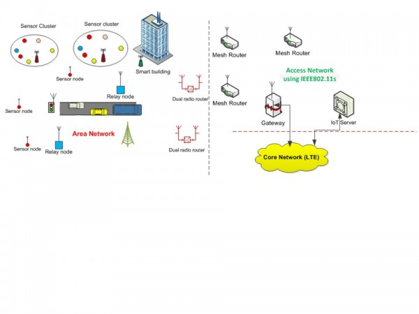 Figure 4: A heterogeneous low cost city IoT network using IEEE 802.11, IEEE 802.15.4 and LTE standards.