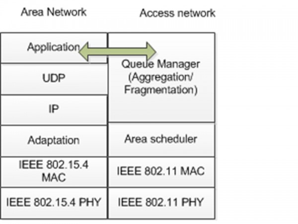 Dual radio router protocol stackv