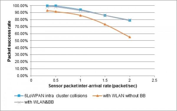 Packet success rate in the IEEE 802.11/IEEE 802.15.4 heterogeneous area network.