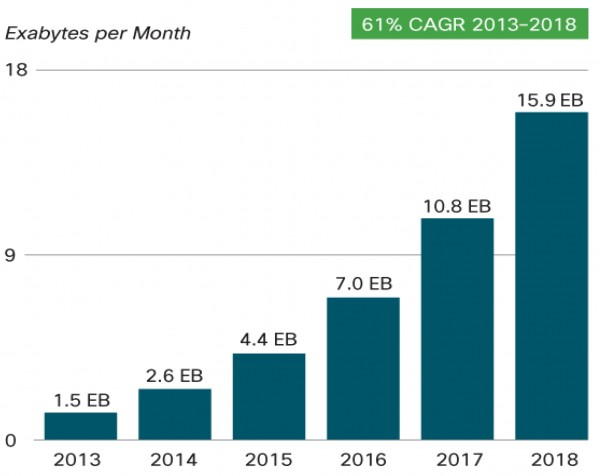 Cisco forecasts mobile data traffic of 15.9 Exabytes per month by 2018