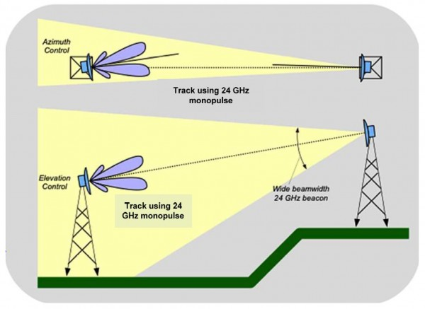 The concept of pointing using a K-band beacon transmitter at the remote end for monopulse detection at the near end, to steer the near end antenna back to boresight.