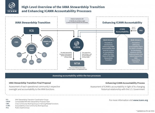 Figure 1 IANA Relationship Transition (ICANN 2015)