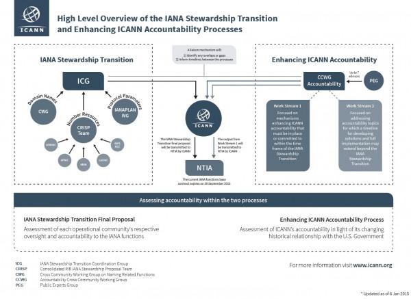 Figure 1 IANA Relationship Transition (ICANN 2015)
