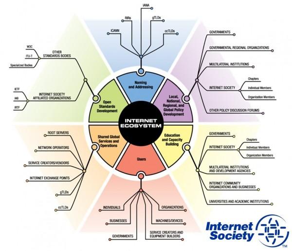 The Internet Ecosystem