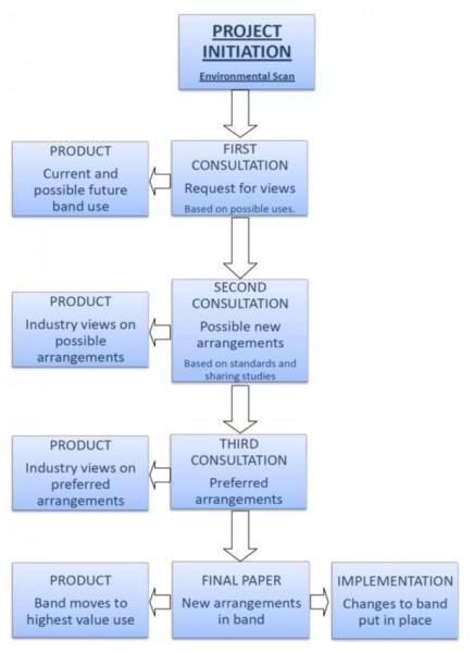 Figure 1.  A Theoretical Spectrum Planning Process