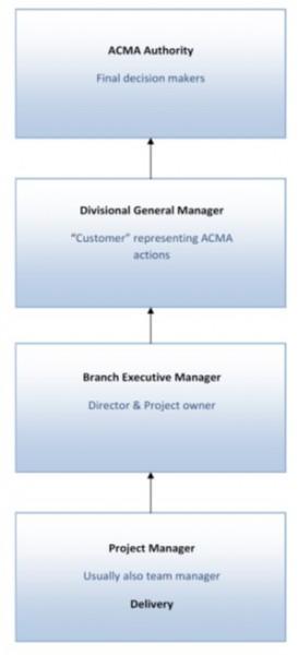Figure 2.  ACMA Decision Making Hierarchy