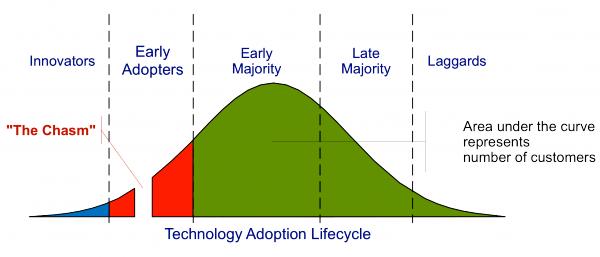 Fig.1 Technology Adoption Life Cycle