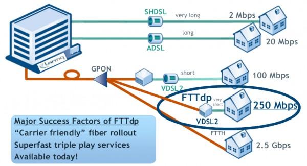 Fig.1 ? FTTdp success factors
