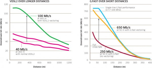 Fig.2 – Comparing VDSL2 and G.fast throughput