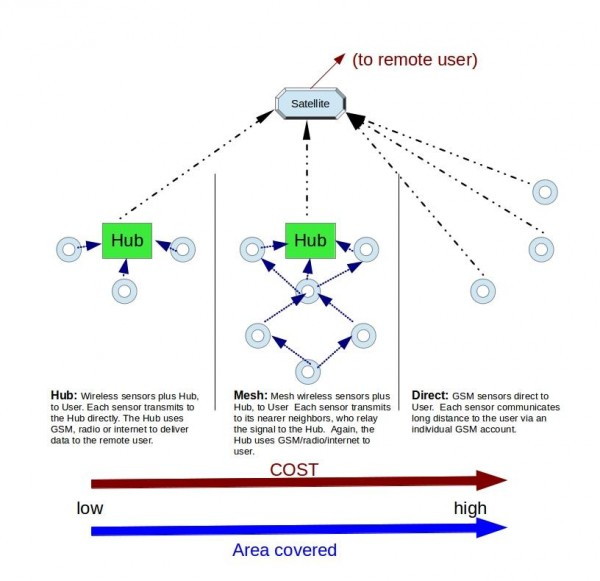 Figure 1.  The three most likely hub-to-user network models