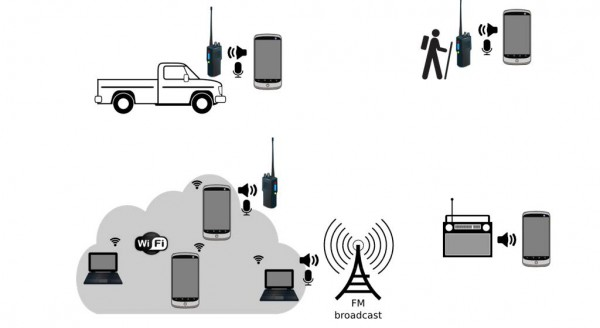 Figure 6 ? Potential connectivity options.