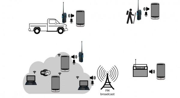 Figure 6 – Potential connectivity options.