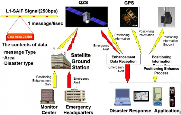 Figure 2. QZSS alert messaging transmission system.