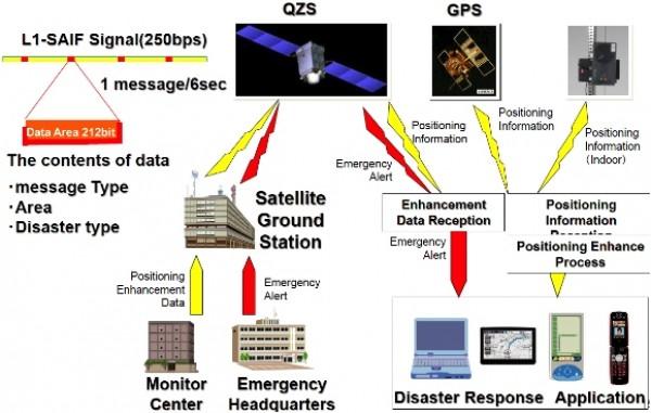 Figure 2. QZSS alert messaging transmission system.