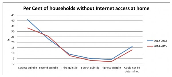 Figure 4 – Per Cent of households without Internet access at home (ACCAN, 2016)